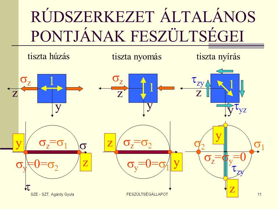 SZE - SZT. Agárdy Gyula FESZÜLTSÉGÁLLAPOT11 RÚDSZERKEZET ÁLTALÁNOS PONTJÁNAK FESZÜLTSÉGEI z z=1z=1  y =0=  2 y   zz zz  zy  yz y z z=2