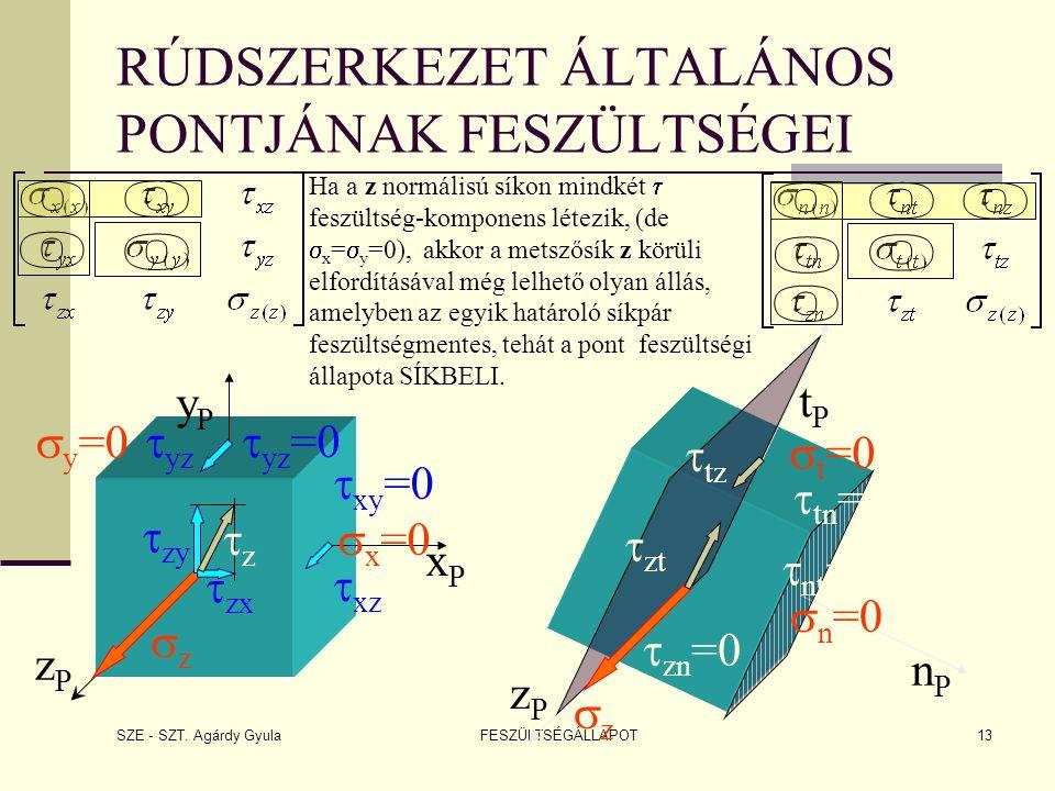 SZE - SZT. Agárdy Gyula FESZÜLTSÉGÁLLAPOT13 RÚDSZERKEZET ÁLTALÁNOS PONTJÁNAK FESZÜLTSÉGEI Ha a z normálisú síkon mindkét  feszültség-komponens létezi