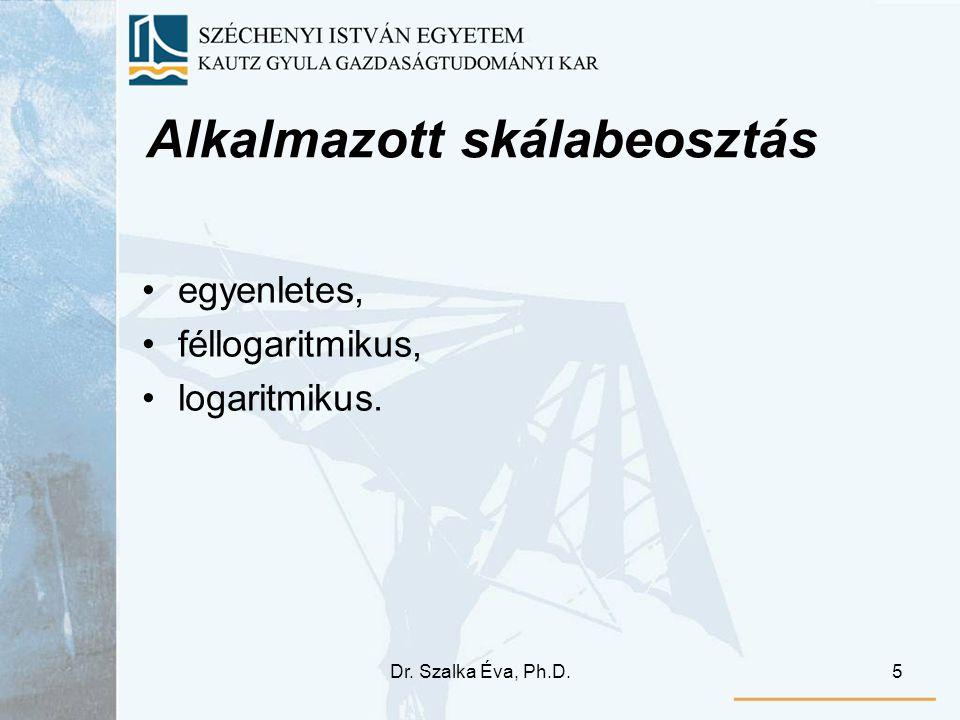 Dr. Szalka Éva, Ph.D.5 Alkalmazott skálabeosztás egyenletes, féllogaritmikus, logaritmikus.