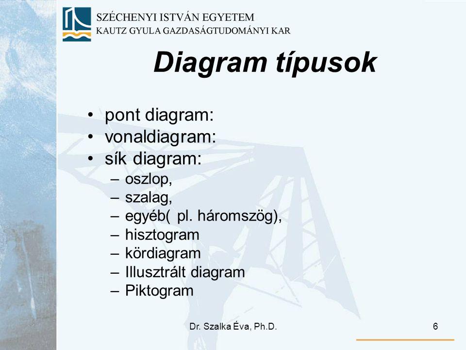 Dr. Szalka Éva, Ph.D.6 Diagram típusok pont diagram: vonaldiagram: sík diagram: –oszlop, –szalag, –egyéb( pl. háromszög), –hisztogram –kördiagram –Ill