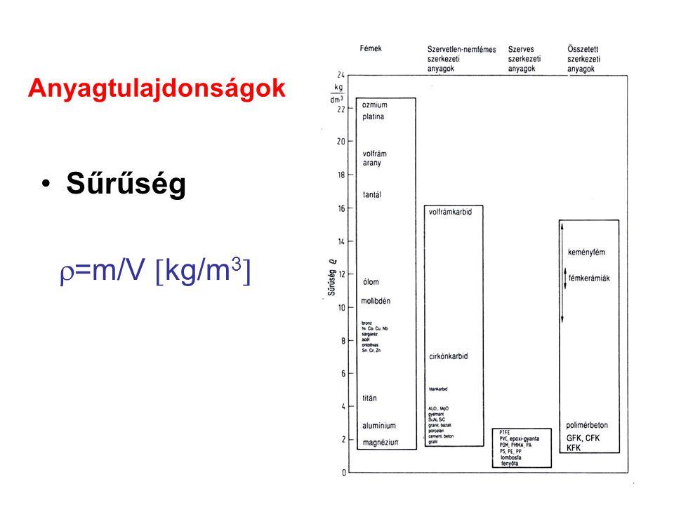 Anyagtulajdonságok Sűrűség  =m/V  kg/m 3 