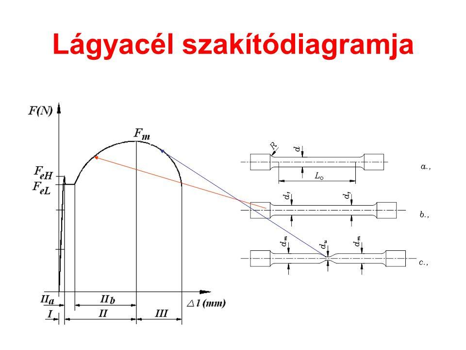 Lágyacél szakítódiagramja
