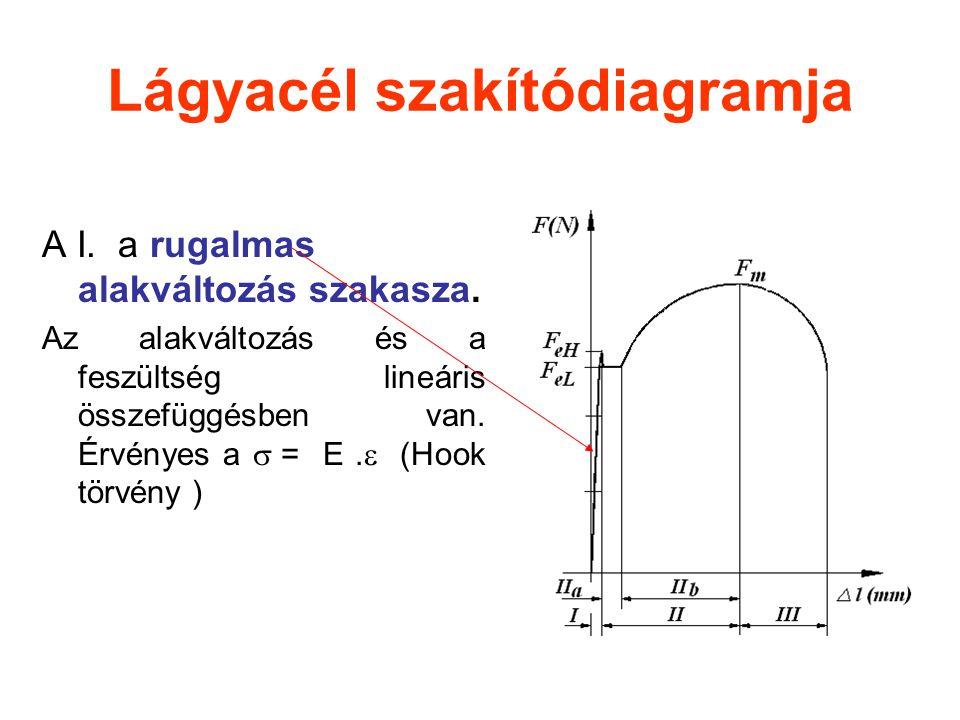 A I. a rugalmas alakváltozás szakasza. Az alakváltozás és a feszültség lineáris összefüggésben van. Érvényes a  = E.  (Hook törvény )