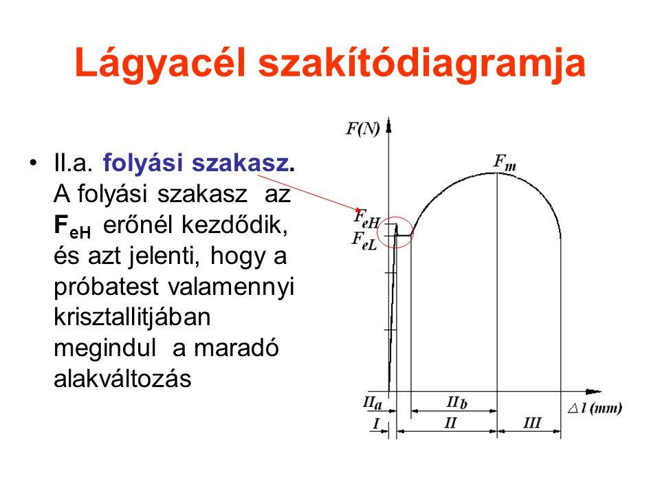 Lágyacél szakítódiagramja II.a. folyási szakasz. A folyási szakasz az F eH erőnél kezdődik, és azt jelenti, hogy a próbatest valamennyi krisztallitjáb