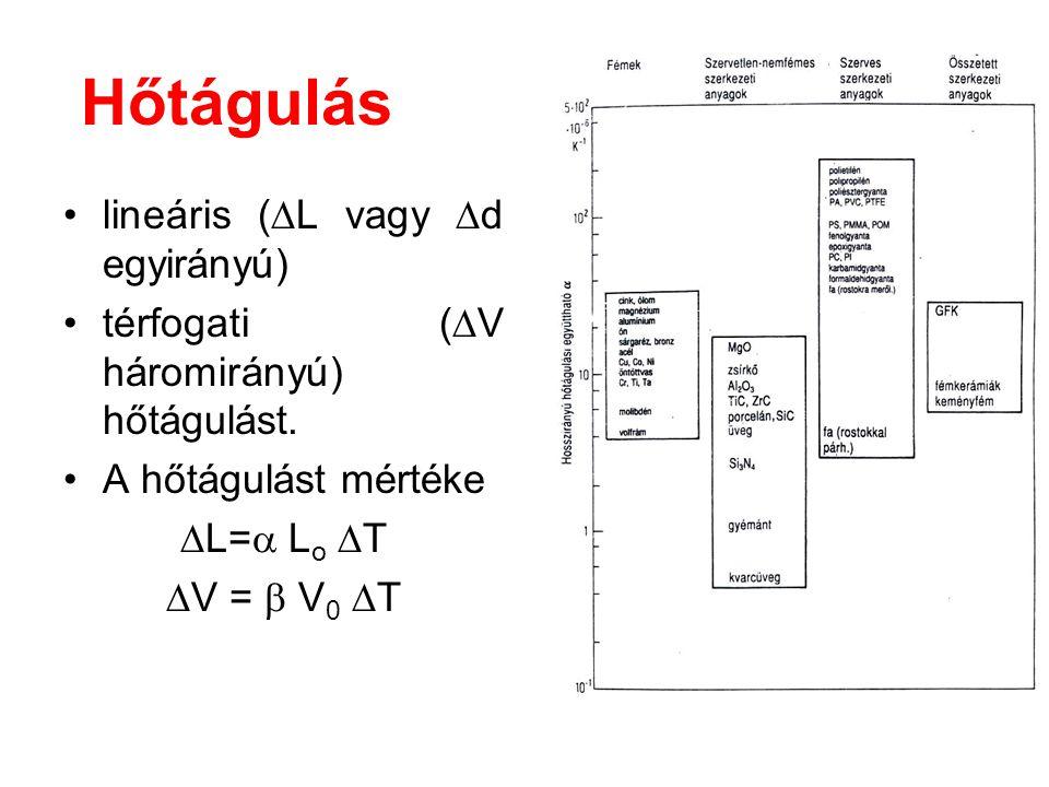 Hőtágulás lineáris (  L vagy  d egyirányú) térfogati (  V háromirányú) hőtágulást. A hőtágulást mértéke  L=  L o  T  V =  V 0  T