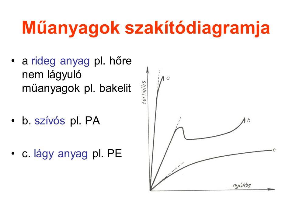 Műanyagok szakítódiagramja a rideg anyag pl. hőre nem lágyuló műanyagok pl. bakelit b. szívós pl. PA c. lágy anyag pl. PE