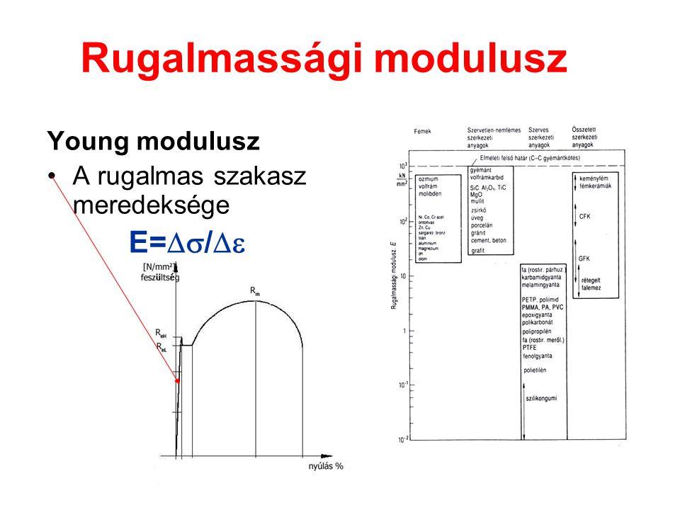 Rugalmassági modulusz Young modulusz A rugalmas szakasz meredeksége E=  / 