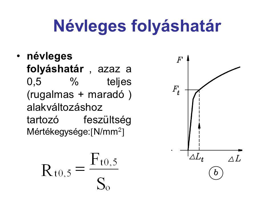 Névleges folyáshatár névleges folyáshatár, azaz a 0,5 % teljes (rugalmas + maradó ) alakváltozáshoz tartozó feszültség Mértékegysége:  N/mm 2 