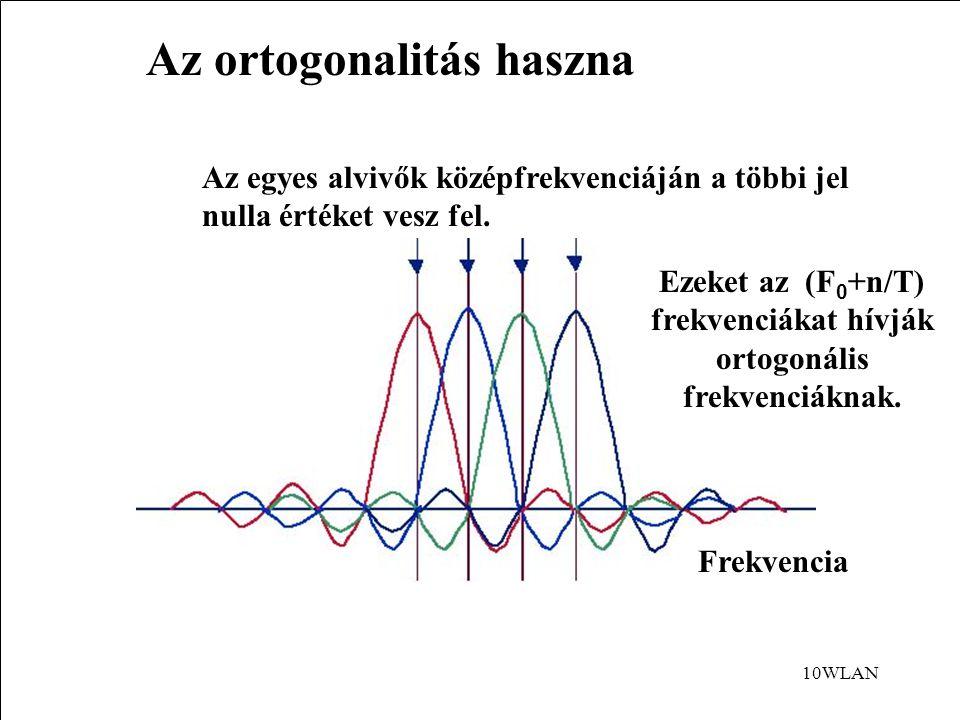 10WLAN Az ortogonalitás haszna Frekvencia Az egyes alvivők középfrekvenciáján a többi jel nulla értéket vesz fel.