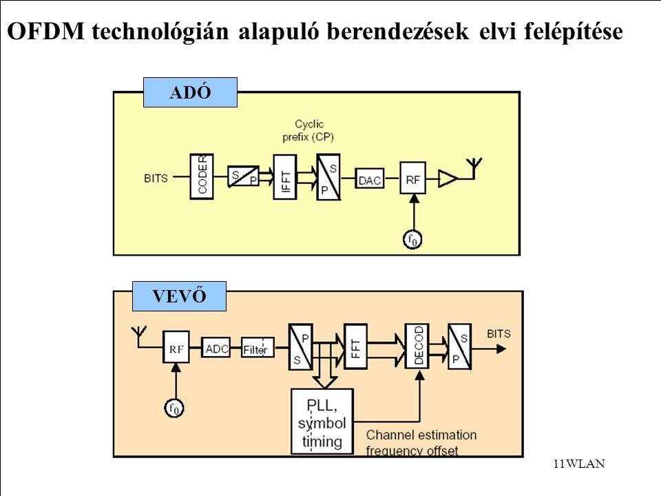 11WLAN OFDM technológián alapuló berendezések elvi felépítése ADÓ VEVŐ