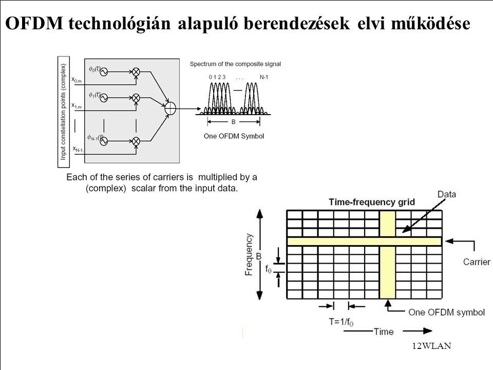 12WLAN OFDM technológián alapuló berendezések elvi működése