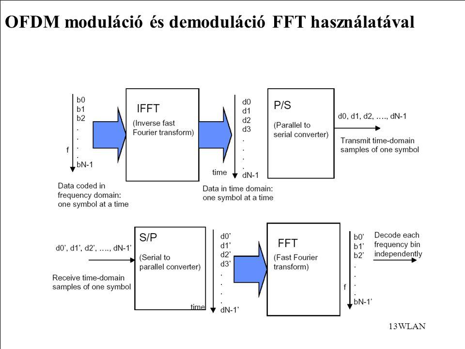 13WLAN OFDM moduláció és demoduláció FFT használatával
