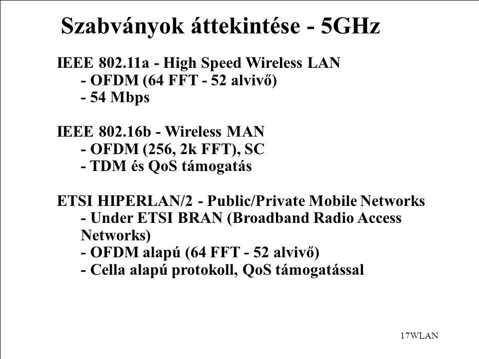 17WLAN Szabványok áttekintése - 5GHz IEEE 802.11a - High Speed Wireless LAN - OFDM (64 FFT - 52 alvivő) - 54 Mbps IEEE 802.16b - Wireless MAN - OFDM (256, 2k FFT), SC - TDM és QoS támogatás ETSI HIPERLAN/2 - Public/Private Mobile Networks - Under ETSI BRAN (Broadband Radio Access Networks) - OFDM alapú (64 FFT - 52 alvivő) - Cella alapú protokoll, QoS támogatással
