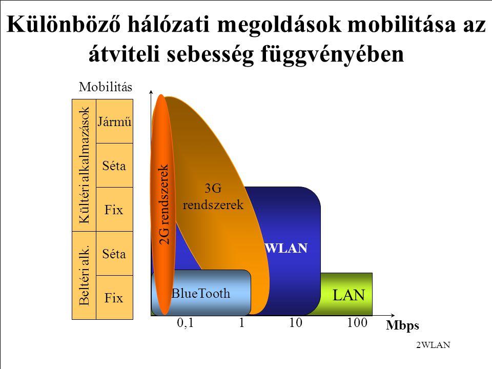 2WLAN Különböző hálózati megoldások mobilitása az átviteli sebesség függvényében Mbps 1101000,1 Kültéri alkalmazások Fix Séta Jármű Beltéri alk.