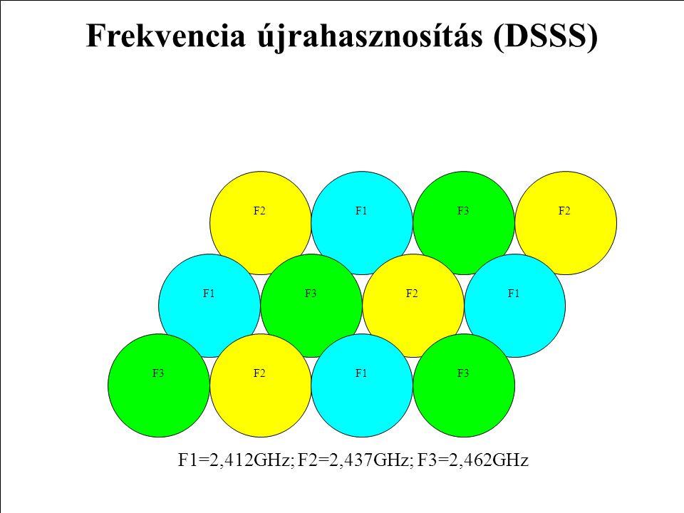 7WLAN F2F1F3F2 F1F3F1F2 F1F3 F1=2,412GHz; F2=2,437GHz; F3=2,462GHz Frekvencia újrahasznosítás (DSSS)