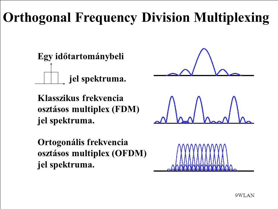 9WLAN Orthogonal Frequency Division Multiplexing Egy időtartománybeli jel spektruma.