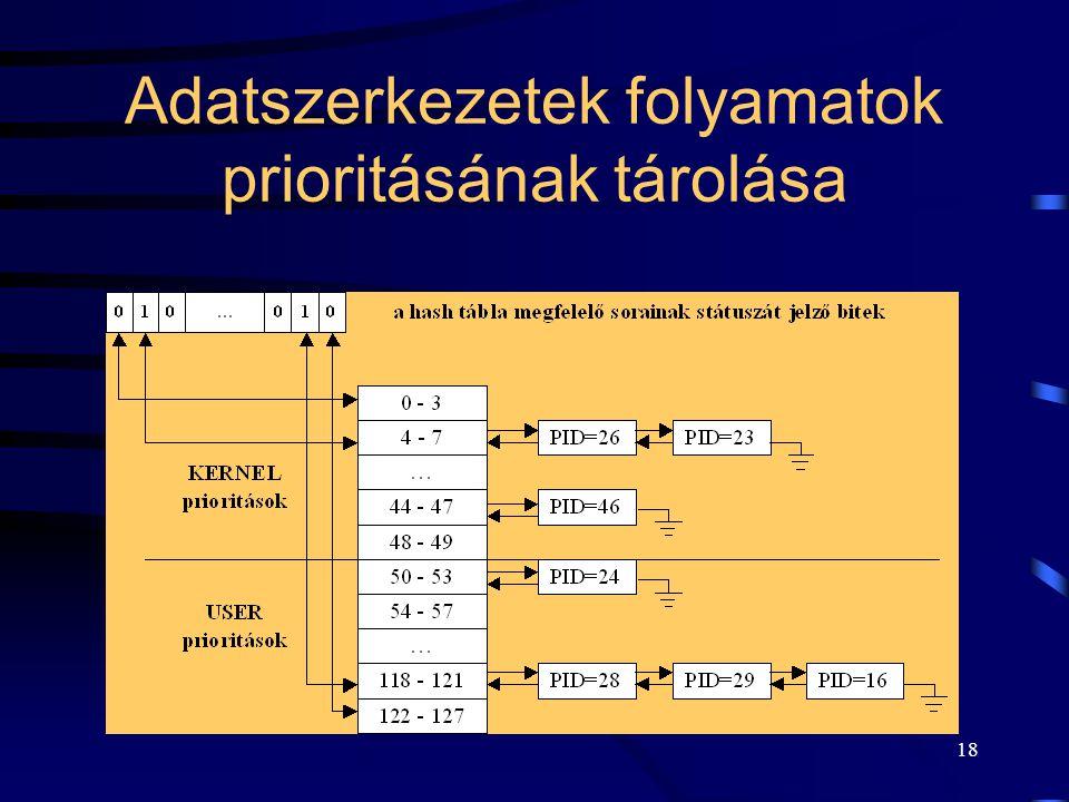 18 Adatszerkezetek folyamatok prioritásának tárolása
