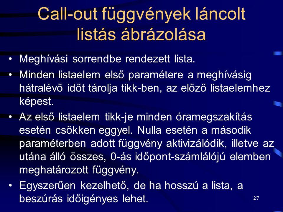 27 Call-out függvények láncolt listás ábrázolása Meghívási sorrendbe rendezett lista.