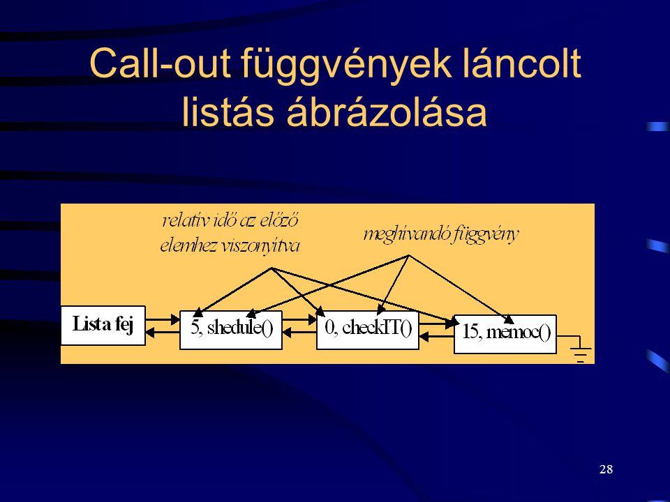 28 Call-out függvények láncolt listás ábrázolása