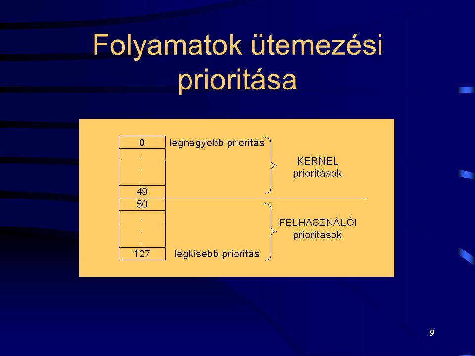 9 Folyamatok ütemezési prioritása