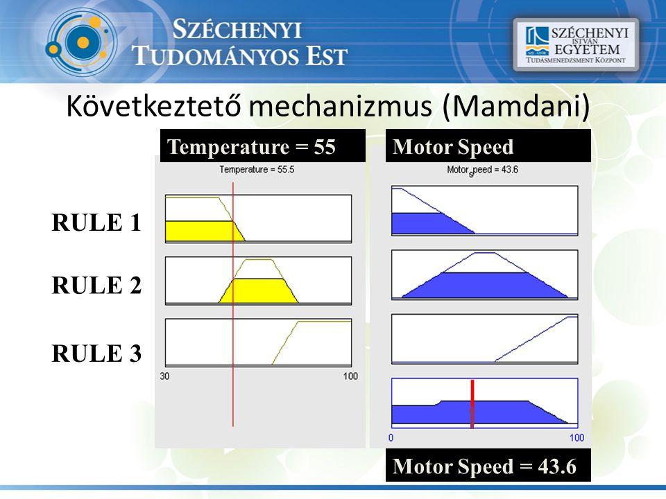 Következtető mechanizmus (Mamdani) Temperature = 55Motor Speed Motor Speed = 43.6 RULE 1 RULE 2 RULE 3