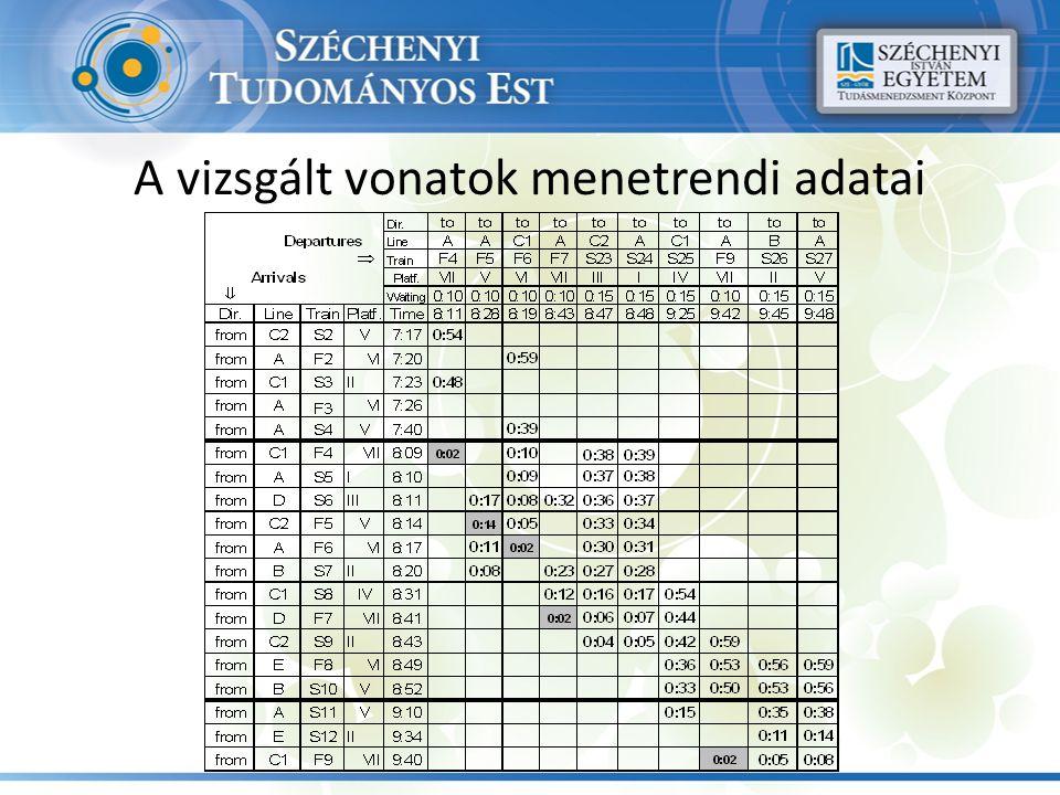 A vizsgált vonatok menetrendi adatai