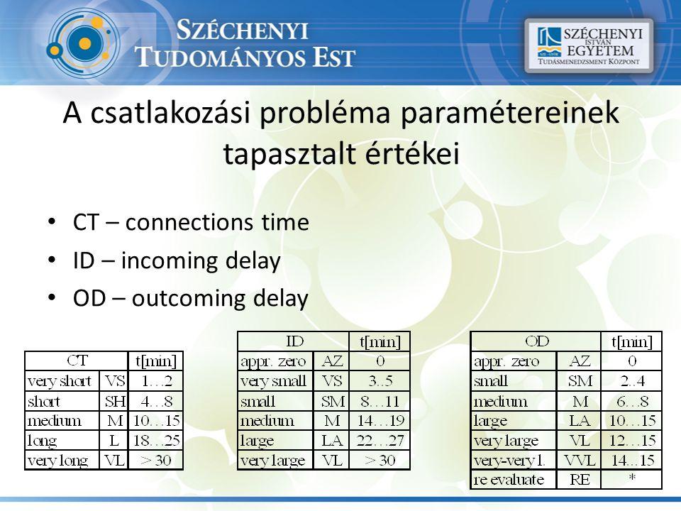 A csatlakozási probléma paramétereinek tapasztalt értékei CT – connections time ID – incoming delay OD – outcoming delay