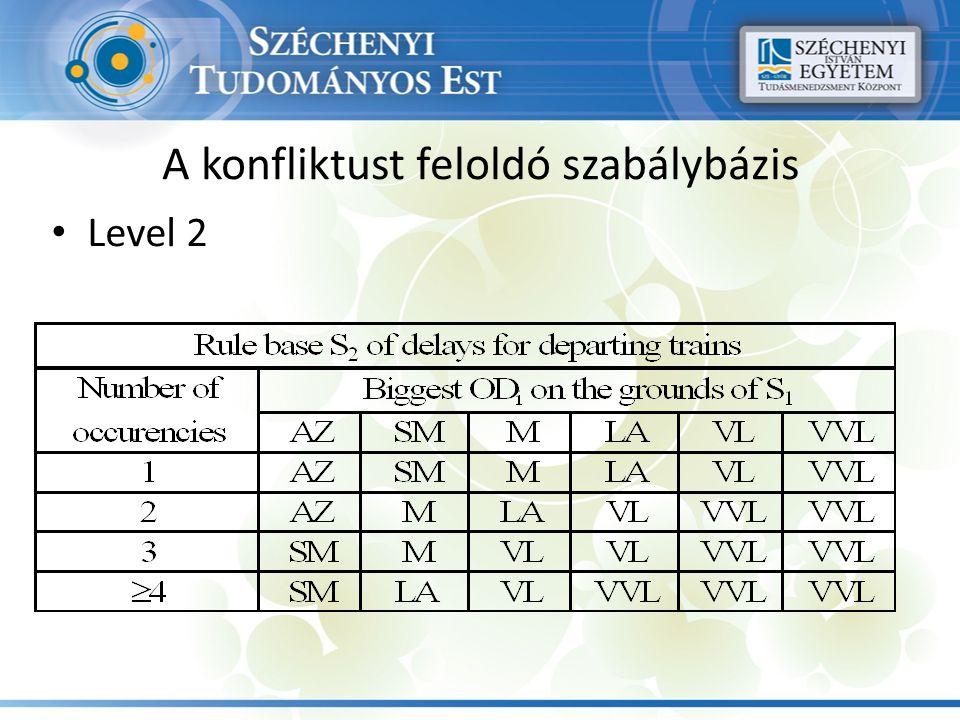 A konfliktust feloldó szabálybázis Level 2