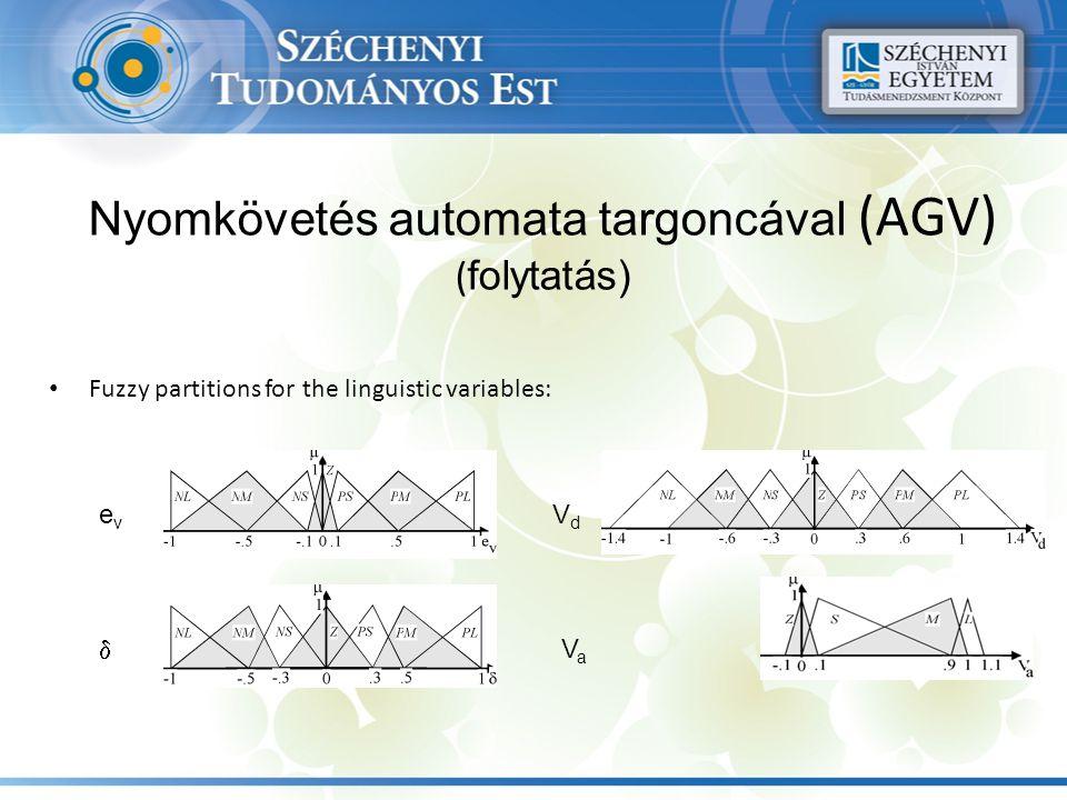 Nyomkövetés automata targoncával (AGV) ( folytatás) Fuzzy partitions for the linguistic variables: evev VdVd VaVa 
