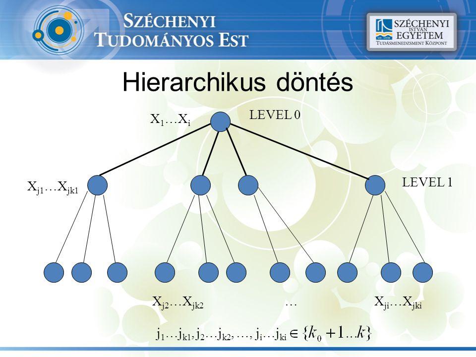 Hierarchikus döntés LEVEL 0 LEVEL 1 X 1 …X i X j1 …X jk1 X j2 …X jk2 X ji …X jki … j 1 …j k1, j 2 …j k2, …, j i …j ki