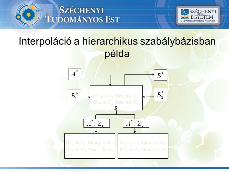 Interpoláció a hierarchikus szabálybázisban példa R 0 If z 0 is D 1 then use R 1 If z 0 is D 2 then use R 2 R R 1 If z 1 is A 11 then y is B 11 If z 1 is A 12 then y is B 12 R 2 If z 2 is A 21 then y is B 21 If z 2 is A 22 then y is B 22