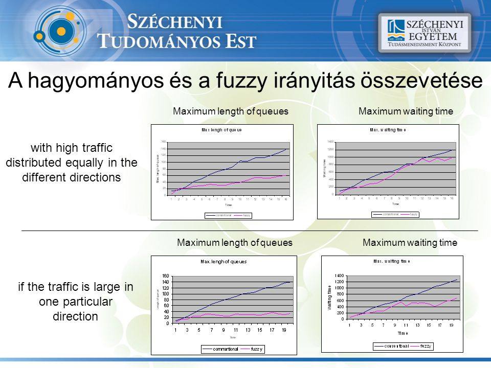 A hagyományos és a fuzzy irányitás összevetése with high traffic distributed equally in the different directions if the traffic is large in one partic