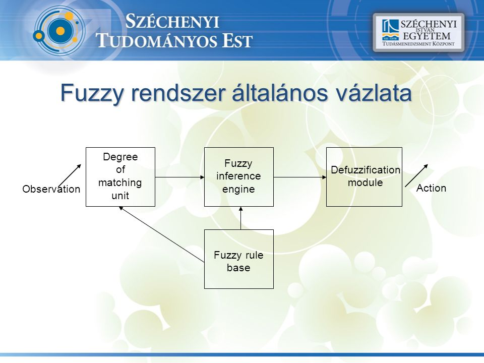 Degree of matching unit Fuzzy inference engine Defuzzification module Fuzzy rule base Fuzzy rendszer általános vázlata Observation Action