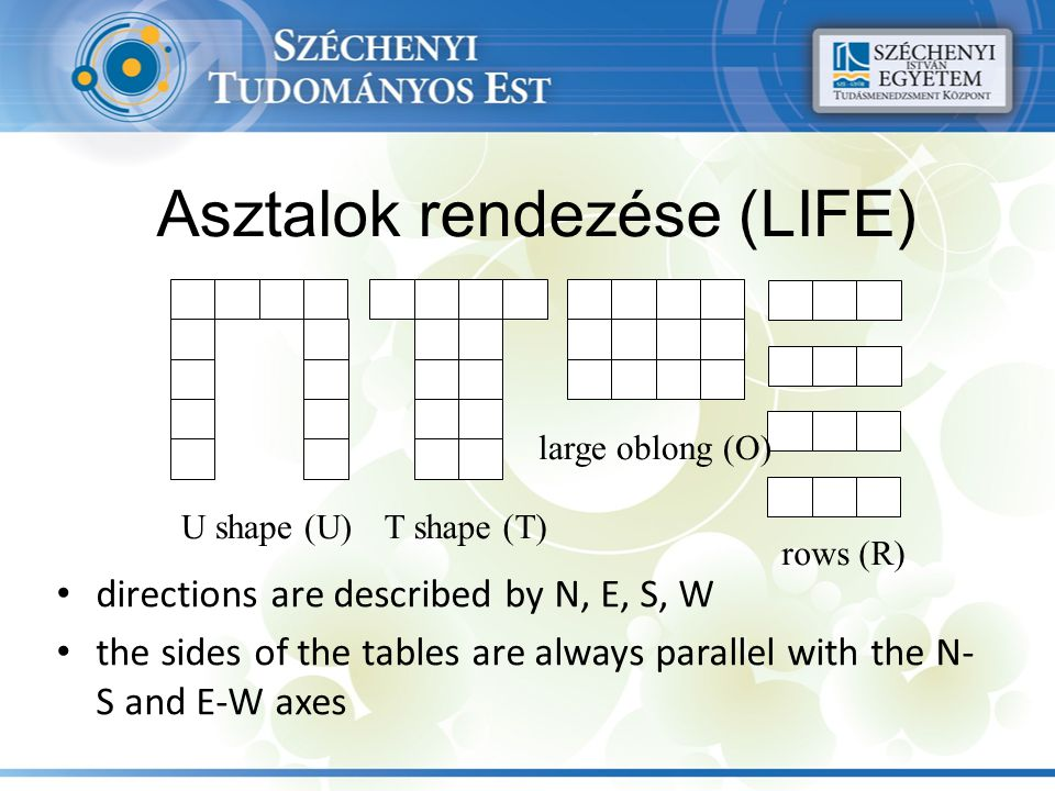 Asztalok rendezése (LIFE) directions are described by N, E, S, W the sides of the tables are always parallel with the N- S and E-W axes U shape (U)T s