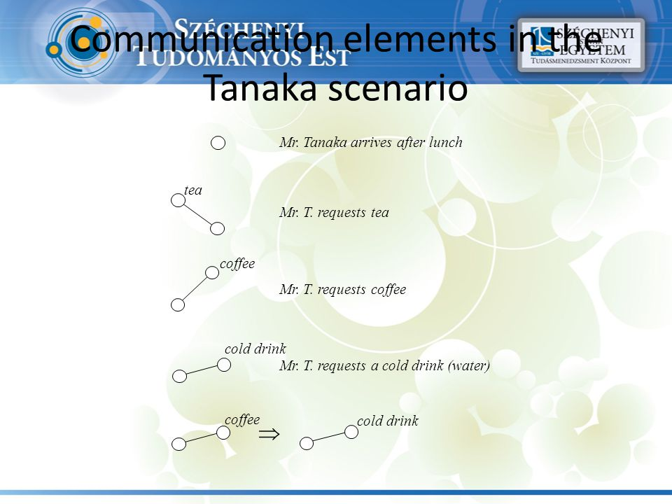 Communication elements in the Tanaka scenario Mr. Tanaka arrives after lunch Mr. T. requests tea Mr. T. requests coffee tea coffee cold drink Mr. T. r