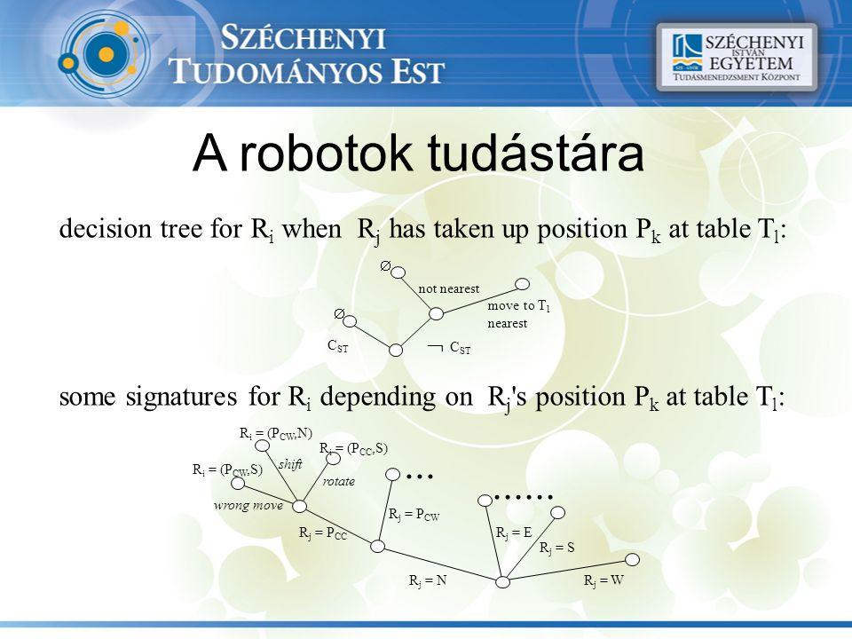 A robotok tudástára  C ST C ST move to T 1 nearest not nearest   R i = (P CW,N) R i = (P CW,S) R i = (P CC,S) wrong move shift rotate R j = P CC R j = P CW.........