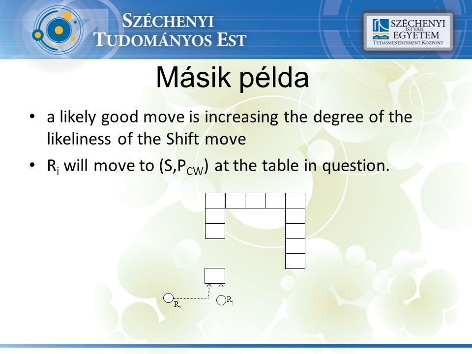 Másik példa a likely good move is increasing the degree of the likeliness of the Shift move R i will move to (S,P CW ) at the table in question. RiRi