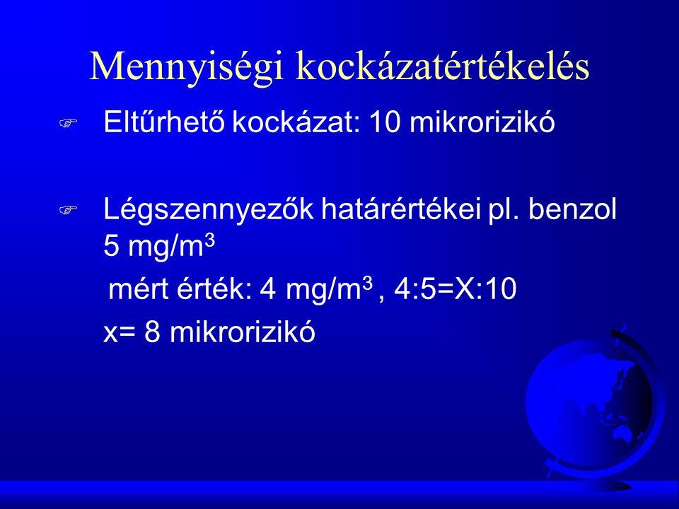 Mennyiségi kockázatértékelés F Eltűrhető kockázat: 10 mikrorizikó F Légszennyezők határértékei pl. benzol 5 mg/m 3 mért érték: 4 mg/m 3, 4:5=X:10 x= 8
