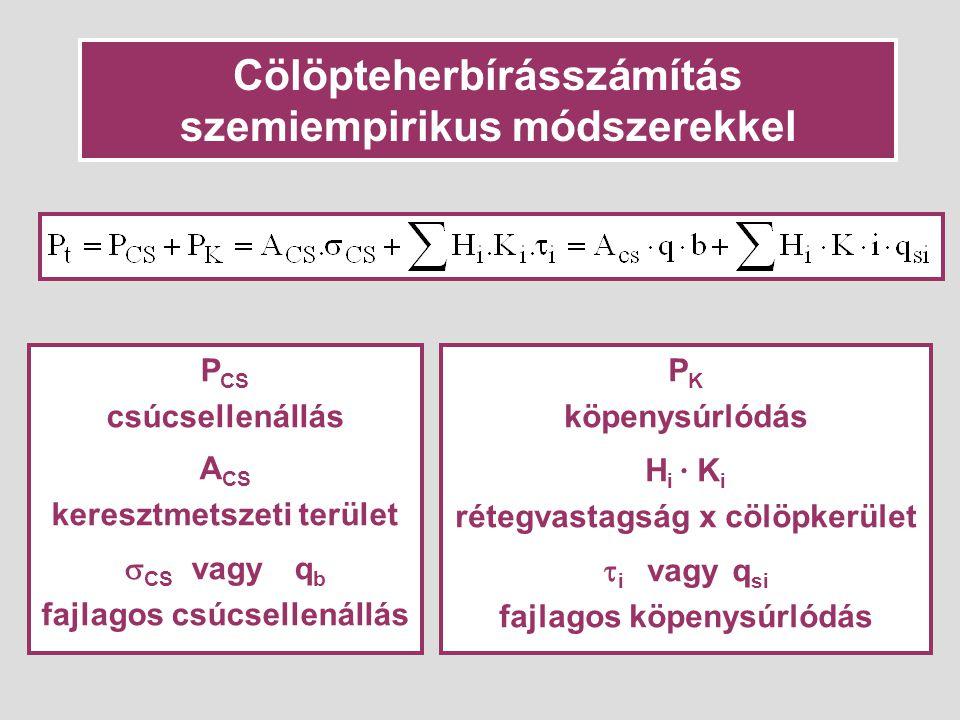 Cölöpteherbírásszámítás szemiempirikus módszerekkel P CS csúcsellenállás A CS keresztmetszeti terület  CS vagy q b fajlagos csúcsellenállás P K köpenysúrlódás H i · K i rétegvastagság x cölöpkerület  i vagy q si fajlagos köpenysúrlódás