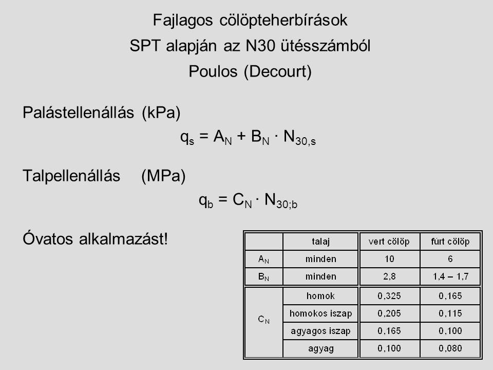 Fajlagos cölöpteherbírások SPT alapján az N30 ütésszámból Poulos (Decourt) Palástellenállás (kPa) q s = A N + B N · N 30,s Talpellenállás (MPa) q b = C N · N 30;b Óvatos alkalmazást!