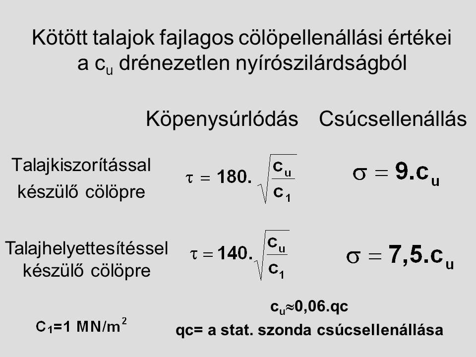 Kötött talajok fajlagos cölöpellenállási értékei a c u drénezetlen nyírószilárdságból Talajkiszorítással készülő cölöpre Talajhelyettesítéssel készülő cölöpre KöpenysúrlódásCsúcsellenállás c u  0,06.qc qc= a stat.