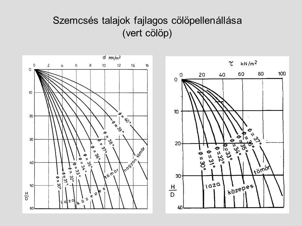 Szemcsés talajok fajlagos cölöpellenállása (vert cölöp)