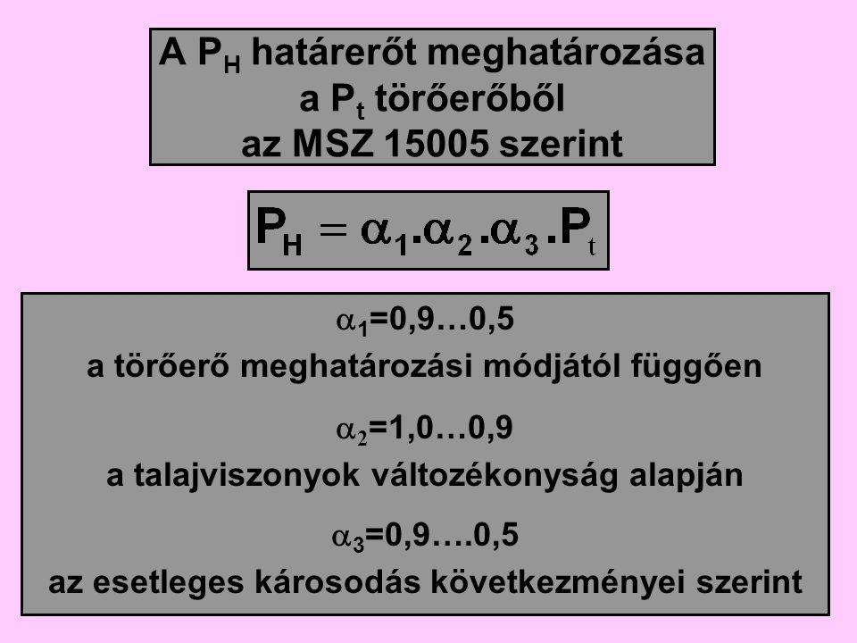 A P H határerőt meghatározása a P t törőerőből az MSZ 15005 szerint  1 =0,9…0,5 a törőerő meghatározási módjától függően  2 =1,0…0,9 a talajviszonyok változékonyság alapján  3 =0,9….0,5 az esetleges károsodás következményei szerint