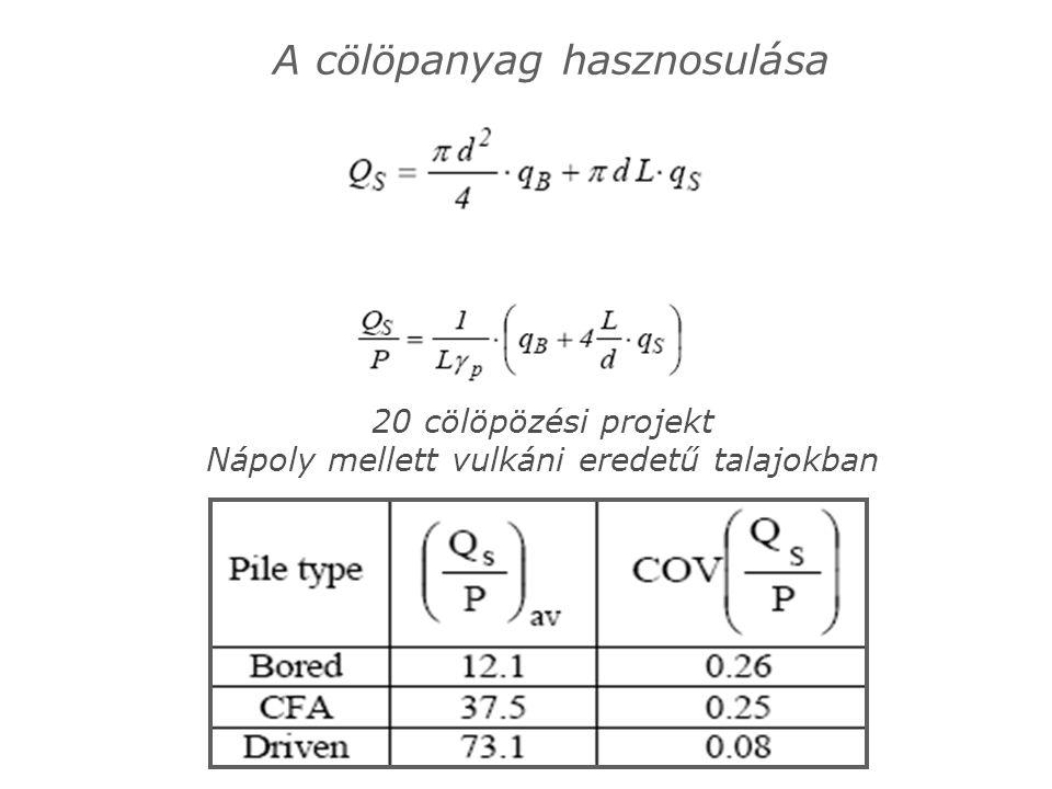 A cölöpanyag hasznosulása 20 cölöpözési projekt Nápoly mellett vulkáni eredetű talajokban