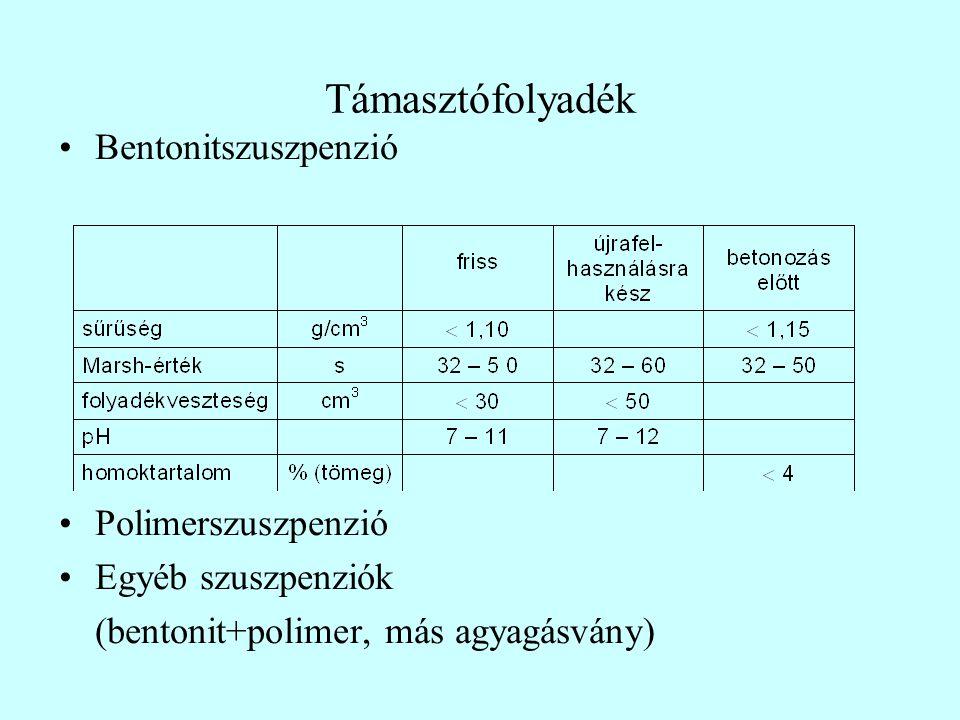 Támasztófolyadék Bentonitszuszpenzió Polimerszuszpenzió Egyéb szuszpenziók (bentonit+polimer, más agyagásvány)