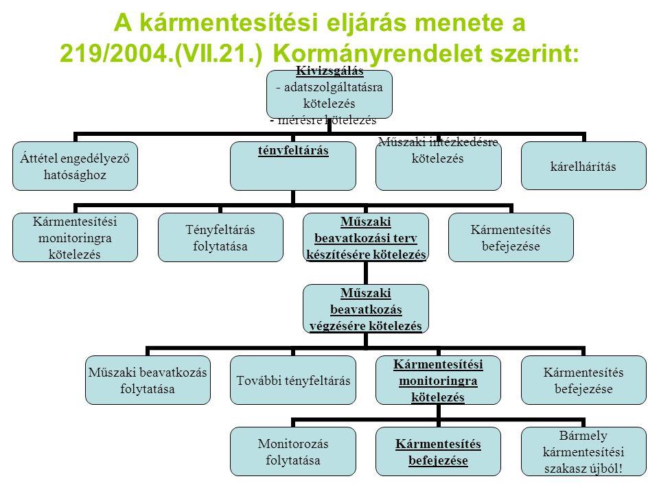 A kármentesítési eljárás menete a 219/2004.(VII.21.) Kormányrendelet szerint: Kivizsgálás - adatszolgáltatásra kötelezés - mérésre kötelezés Áttétel e