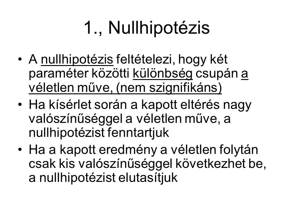1., Nullhipotézis A nullhipotézis feltételezi, hogy két paraméter közötti különbség csupán a véletlen műve, (nem szignifikáns) Ha kísérlet során a kapott eltérés nagy valószínűséggel a véletlen műve, a nullhipotézist fenntartjuk Ha a kapott eredmény a véletlen folytán csak kis valószínűséggel következhet be, a nullhipotézist elutasítjuk