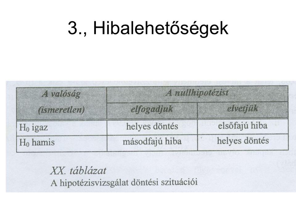 3., Hibalehetőségek