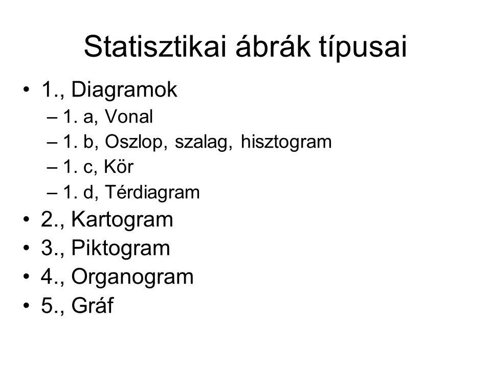 Statisztikai ábrák típusai 1., Diagramok –1. a, Vonal –1.