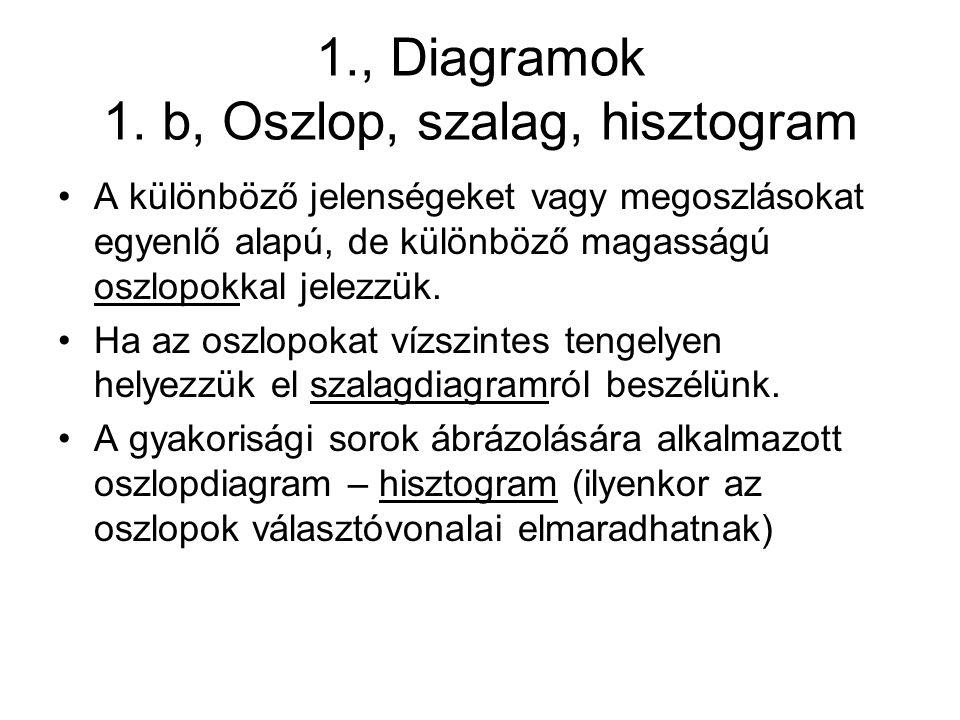 1., Diagramok 1.